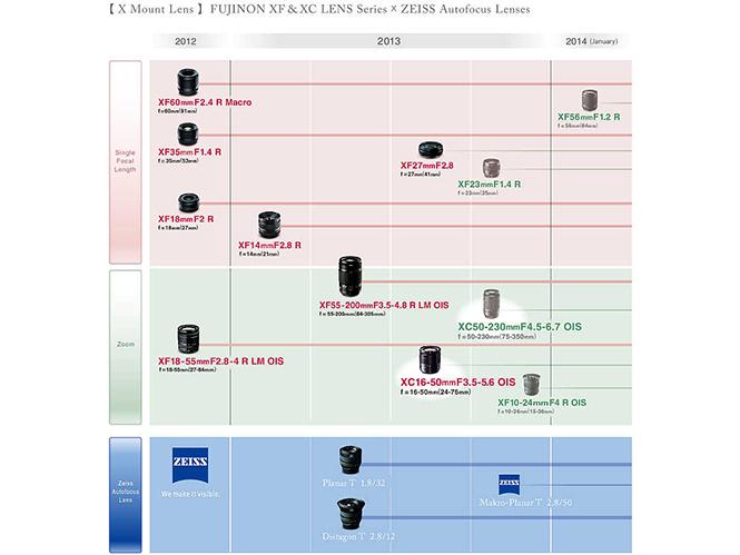 Νέος roadmap φακών για το σύστημα X από τη Fujifilm