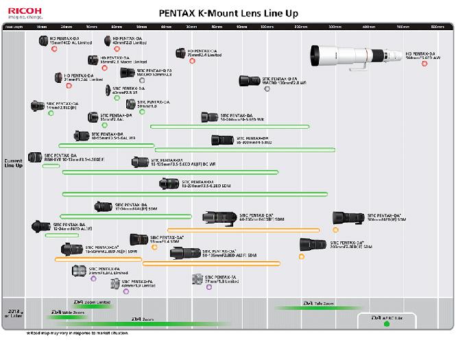 Νέος roadmap για τους K-mount φακούς από την Pentax