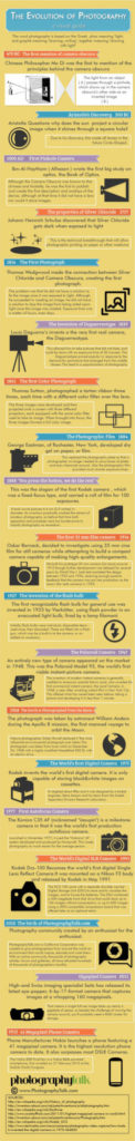 Evolution of Photography Infographics