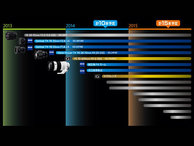 Αυτός είναι ο Roadmap των FE φακών της Sony