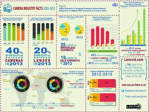 Camera Industry Facts