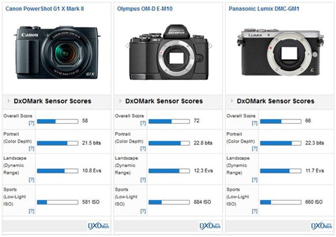 Canon-Powershot-G1-X-Mark-II-dxomark-3