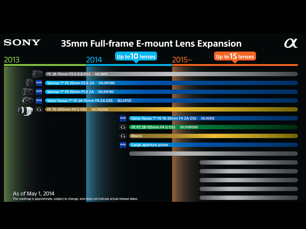 Ανανέωση για τον roadmap φακών της Sony, προστέθηκαν δύο φακοί