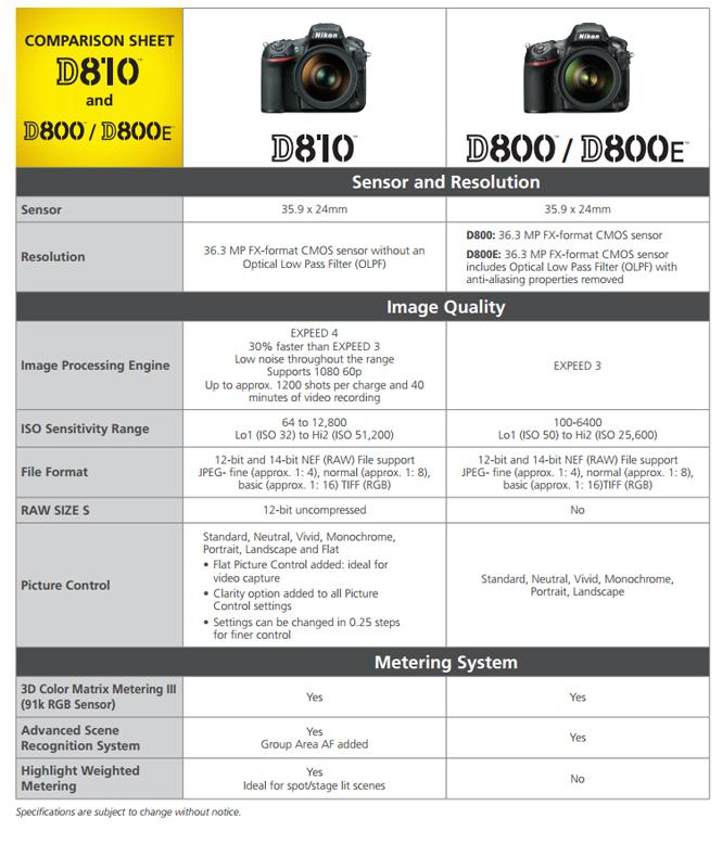 Nikon-D810-vs-Nikon-D800-1