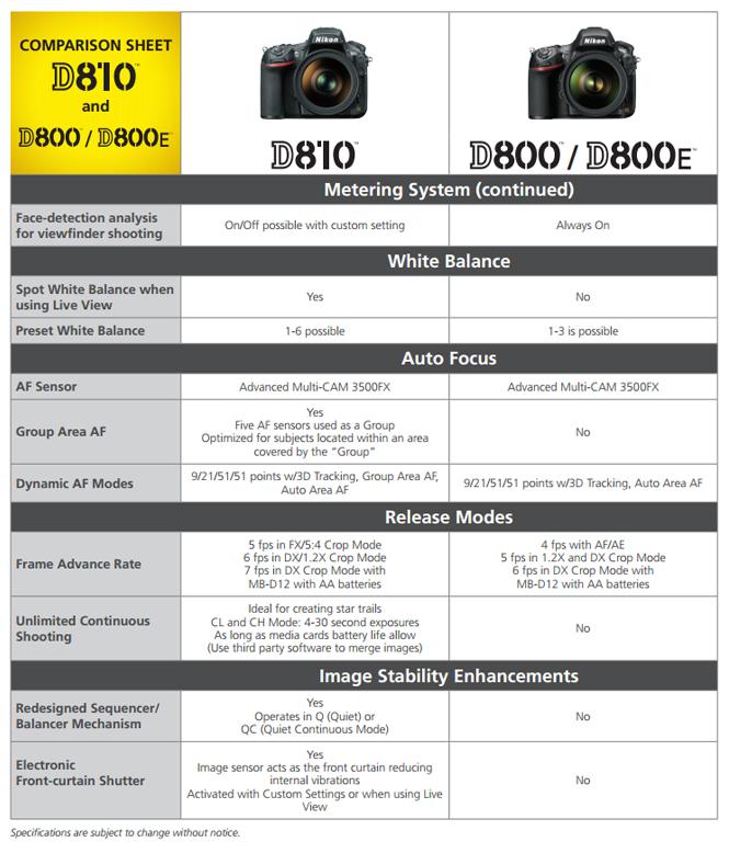 Nikon-D810-vs-Nikon-D800-2