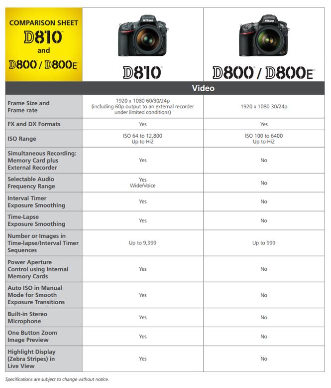 Nikon-D810-vs-Nikon-D800-3