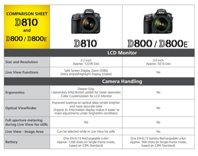 Nikon-D810-vs-Nikon-D800-4