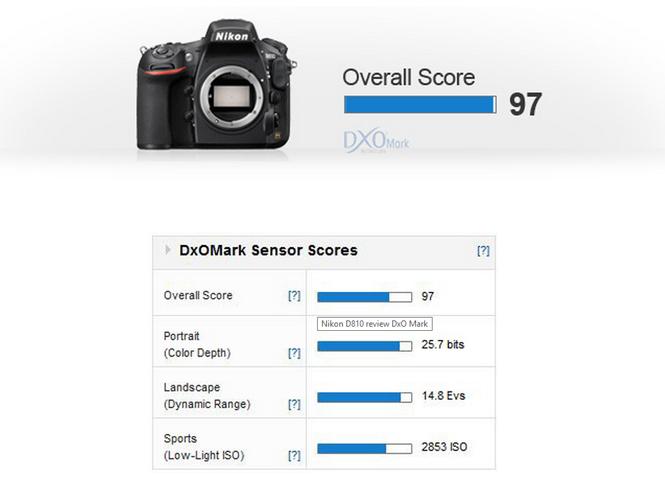 Η DxOMark ανακοίνωσε τα αποτελέσματα των τεστ του αισθητήρα της Nikon D810