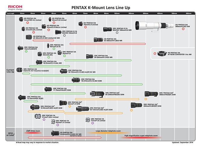 Ανανέωση για τον Roadmap φακών της Pentax, προστέθηκαν τρεις νέοι φακοί
