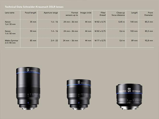 Schneider-lenses