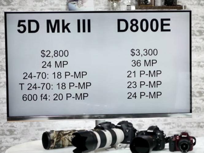 Canon vs Nikon, ποια είναι καλύτερη;
