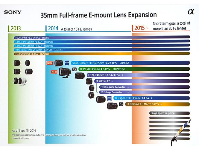 Ανανέωση για τον roadmap φακών της Sony, δείτε τους νέους φακούς που έρχονται