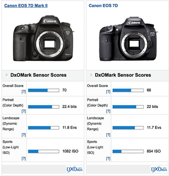 Canon-eos-7d-ii-2