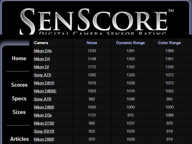 SenScore, ακόμα μία ιστοσελίδα που αξιολογεί τους αισθητήρες των μηχανών