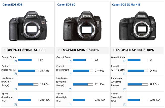 canon-5ds-comparison