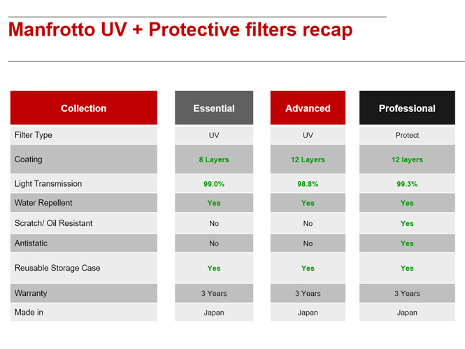 manfrotto-filters