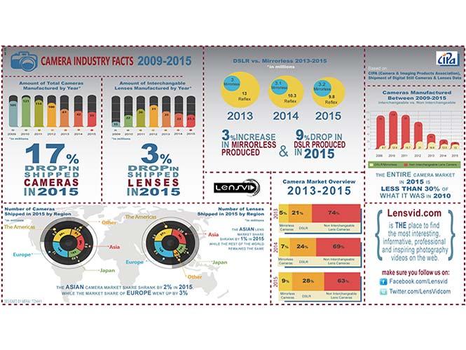 Infographic δείχνει πως πήγε η αγορά των φωτογραφικών για το 2015