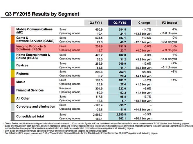 Πτώση στις πωλήσεις για την Sony, αλλά με παράλληλη αύξηση των εσόδων