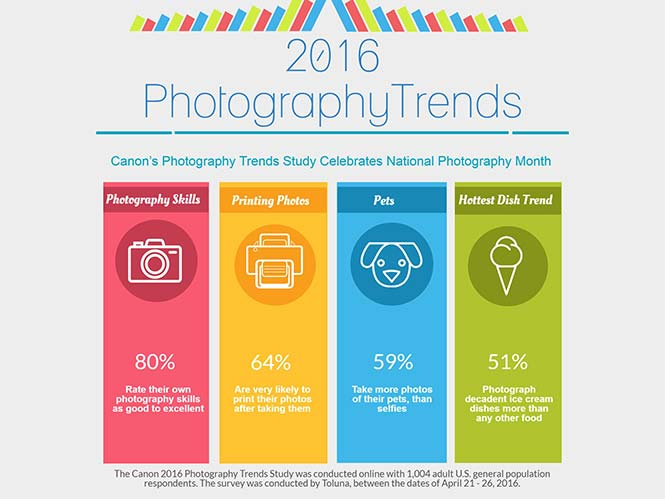 Canon: To 80% των φωτογράφων θεωρεί ότι είναι πολύ καλοί, κερδίζουν σε δημοτικότητα οι velfies