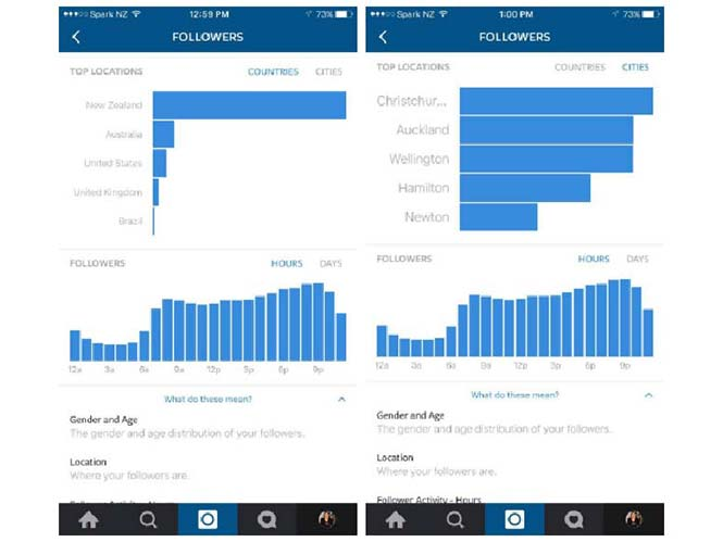 Instagram: έρχονται τα επαγγελματικά προφίλ στα πρότυπα του Facebook