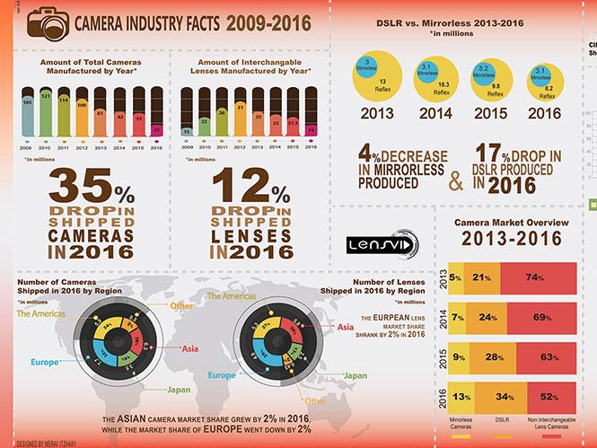 Infographic δείχνει την συρρίκνωση της φωτογραφικής αγοράς για ακόμα μία χρονιά