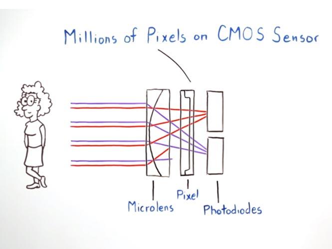 Η Canon εξηγεί πως λειτουργεί η τεχνολογία αυτόματης εστίασης Dual Pixel