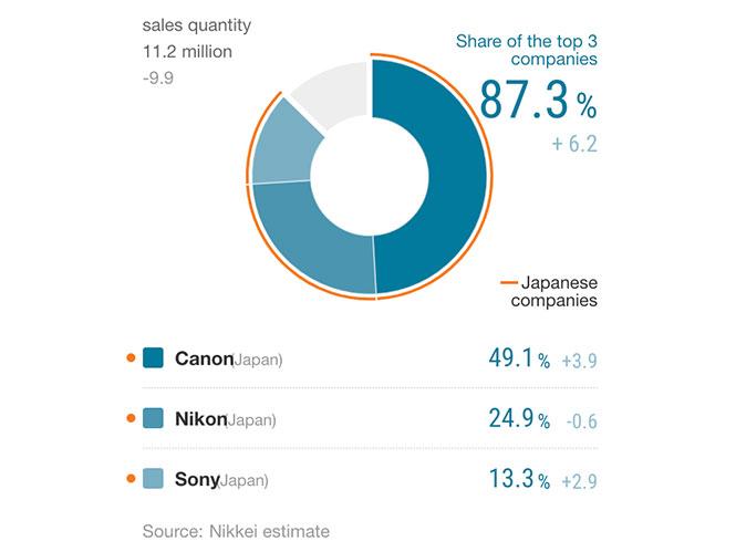 Nikkei: Κυρίαρχη η Canon, δεύτερη η Nikon, τρίτη η  Sony