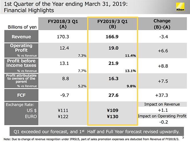 H Nikon παρουσίαζει αύξηση κέρδους για το πρώτο τρίμηνο του έτους