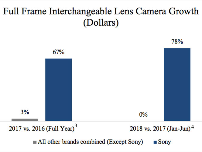 H Sony ανακοίνωσε ότι είναι νο1 στις πωλήσεις Full Frame μηχανών στις Η.Π.Α.