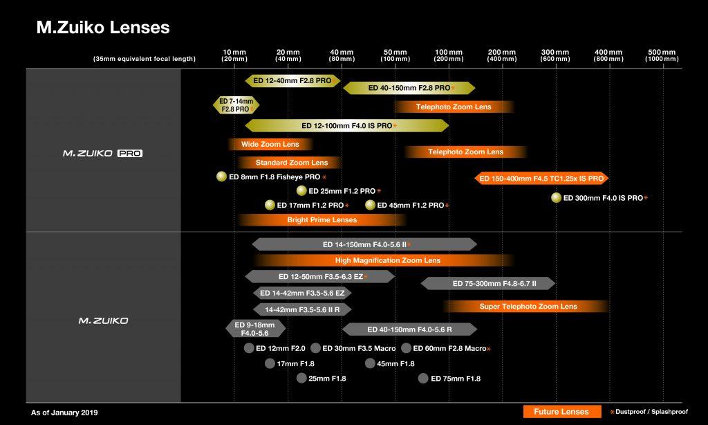 Νέος Roadmap φακών της Olympus,  ποιους νέους φακούς περιμένουμε