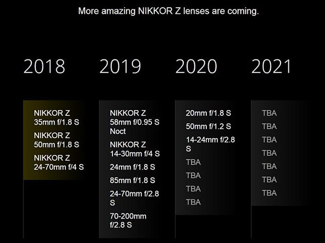 Αναβάθμιση για τον Roadmap των φακών του συστήματος Nikon Z, έρχονται 18 φακοί;