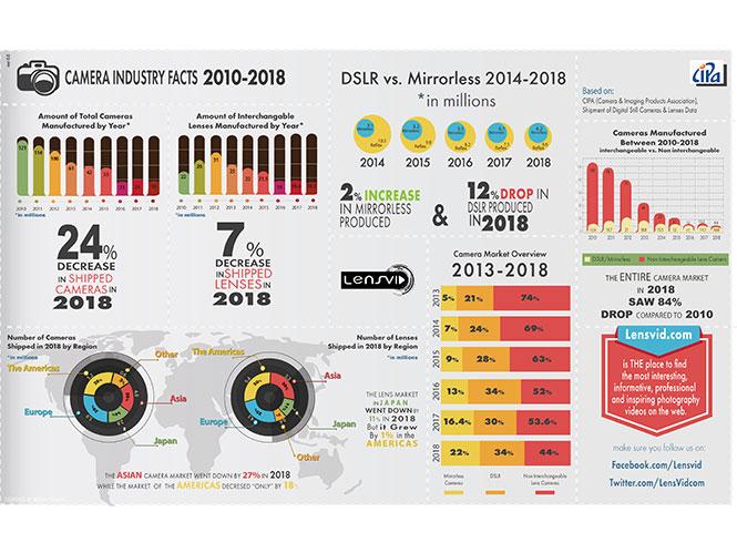 Συνεχίζεται η ελεύθερη πτώση της φωτογραφικής αγοράς, στο -84% σε σχέση με το 2010!