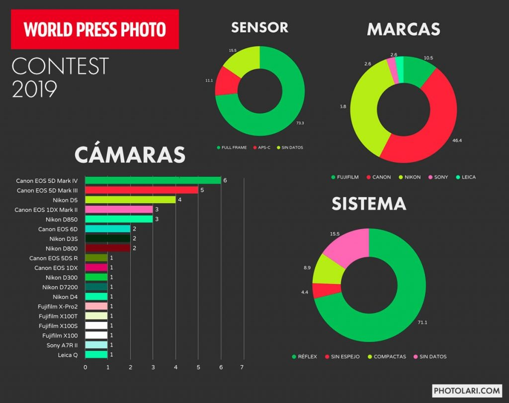 World Press Photo Awards: Κυρίαρχη η Canon και οι DSLR μηχανές!