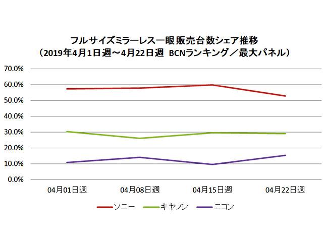 BCN-R Απρίλιος: Τεράστια αύξηση πώλησης των mirrorless, χαμένη η Sony, σταθερή η Canon, ανέβηκε η Nikon