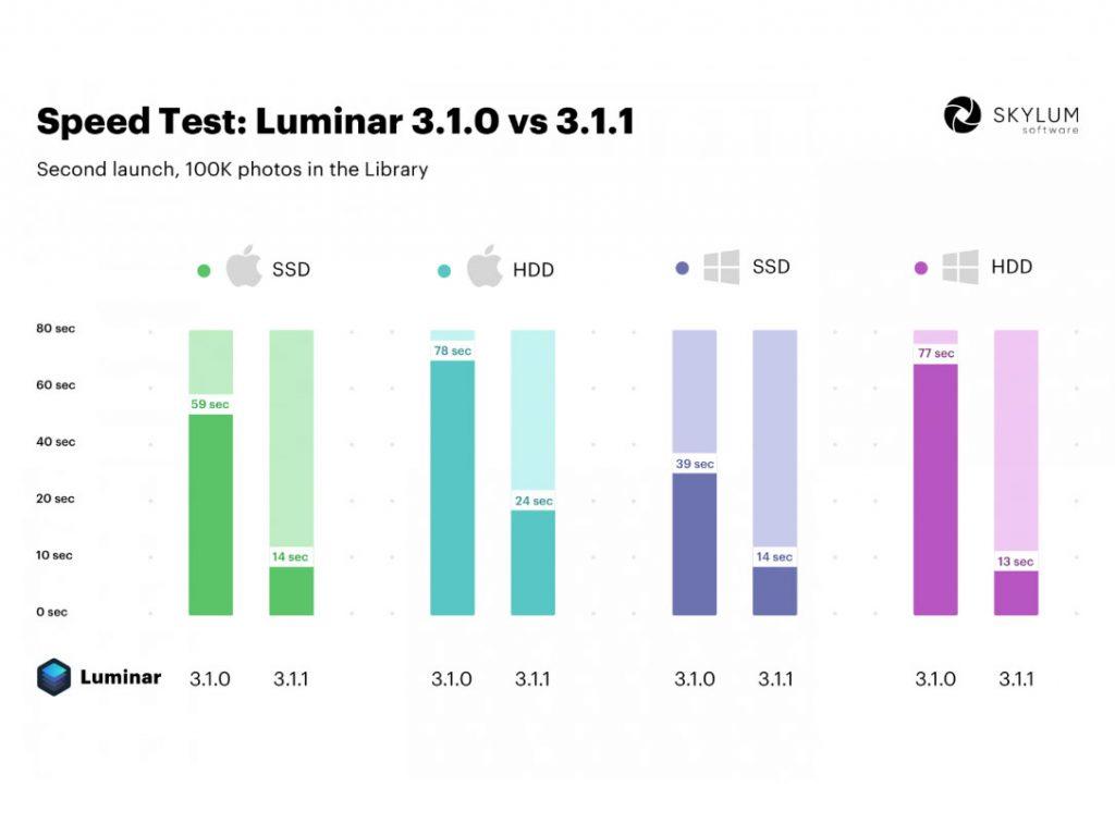 Νέα αναβάθμιση για το Luminar για πιο γρήγορη ταχύτητα