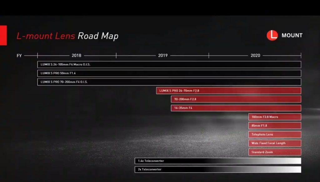 Νέος roadmap φακών της Panasonic στο L-mount
