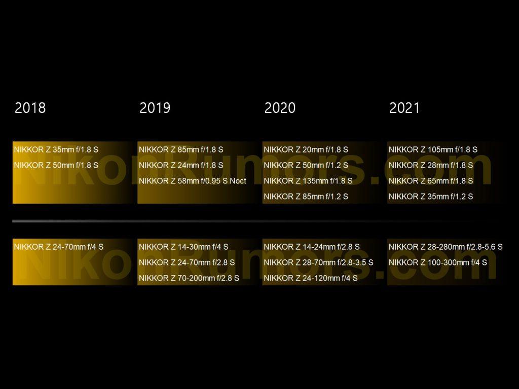 Διέρρευσε ο νέος roadmap φακών του συστήματος Nikon Z