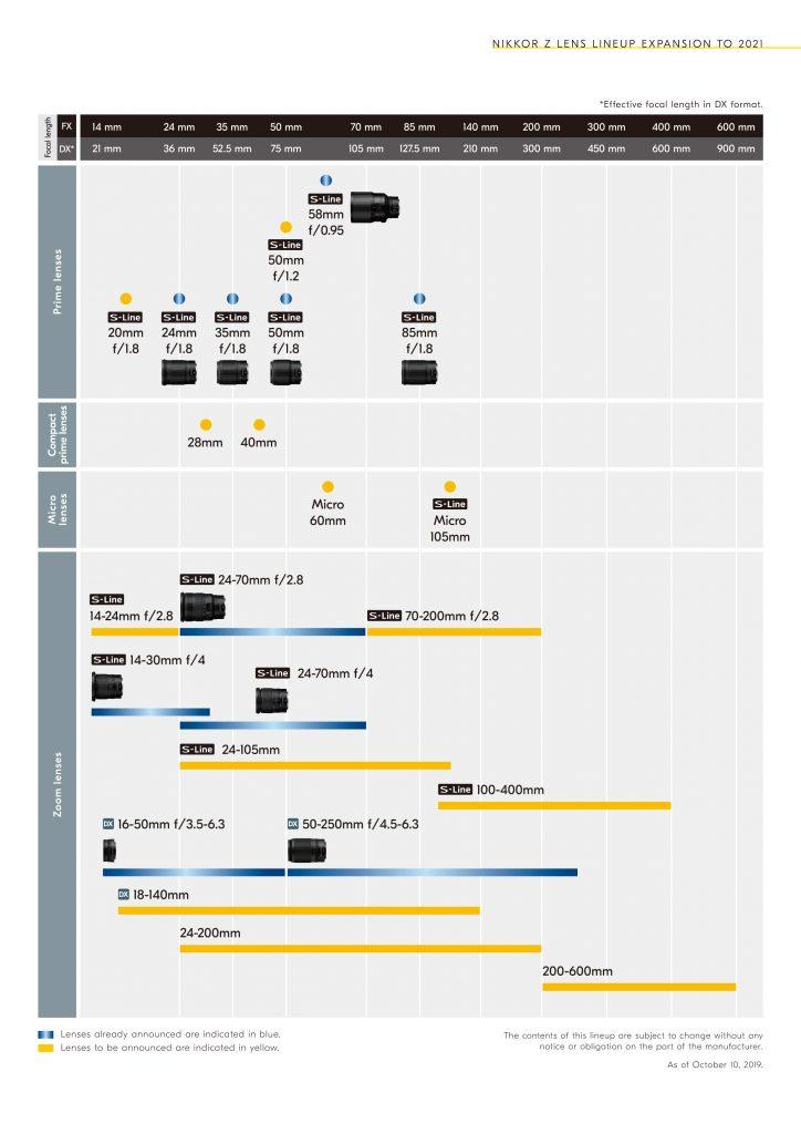 Νέος roadmap φακών για το mirrorless σύστημα Nikon Z,  με πολλές προσθήκες