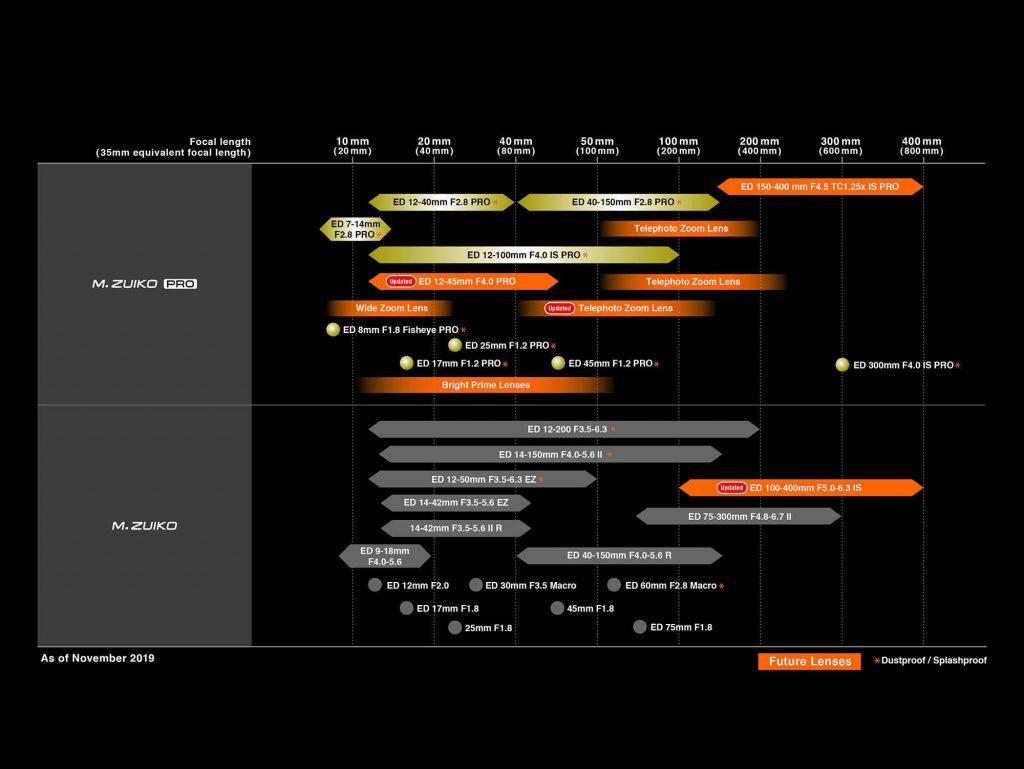 Olympus: Νέος roadmap με την προσθήκη 3 νέων φακών!