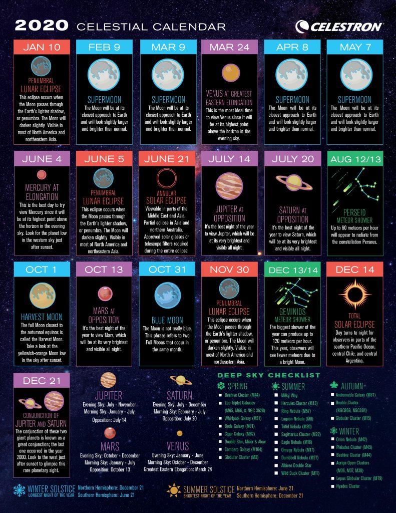 Celestron: ΔΩΡΕΑΝ ημερολόγιο με τα σημαντικότερα αστρονομικά φαινόμενα του 2020