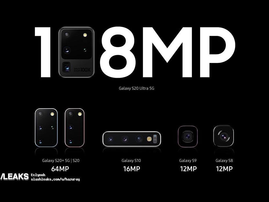 Samsung Galaxy S20: Διέρρευσαν τα στοιχεία για τις κάμερες, 108mp η κύρια και 40mp η selfie, ανακοινώνεται σήμερα!