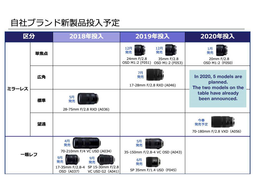 Tamron: Θα ανακοινώσει τρεις νέους φακούς μέσα στο 2020!