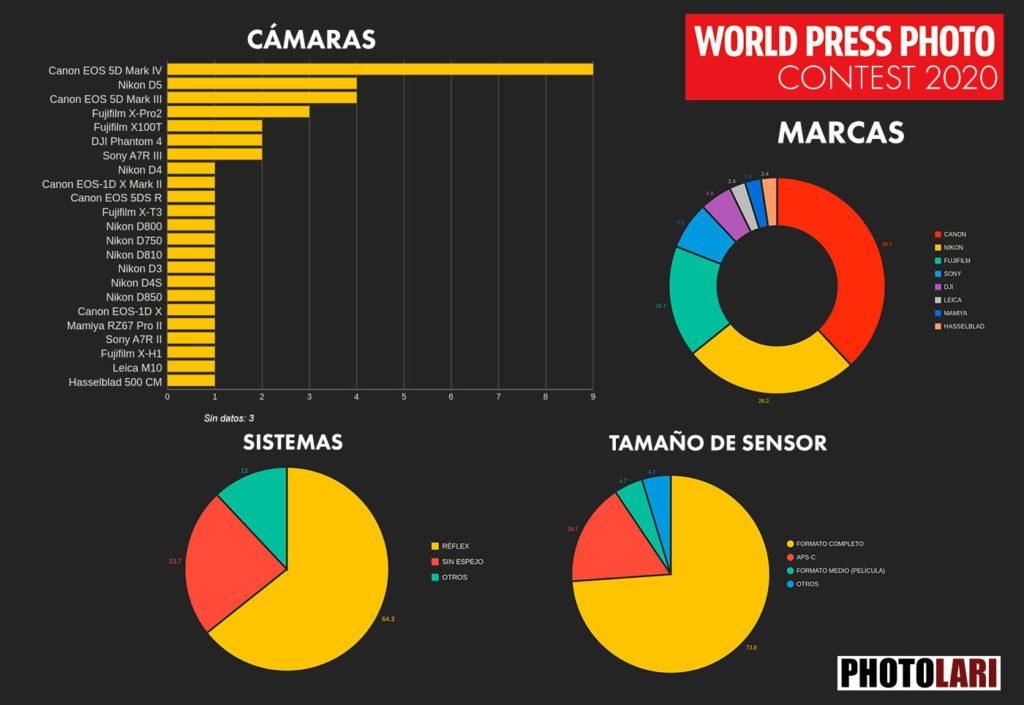 World Press Photo 2020: Με Fujifilm κάμερες βγήκαν η καλύτερη φωτογραφία και η καλύτερη ιστορία, ποια εταιρεία και ποια κάμερα είναι φέτος στην κορυφή;
