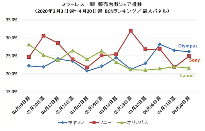 BCN-Retail: Η αγορά mirrorless καμερών της Ιαπωνίας βυθίστηκε στο -73.9% για τον μήνα Απρίλιο!