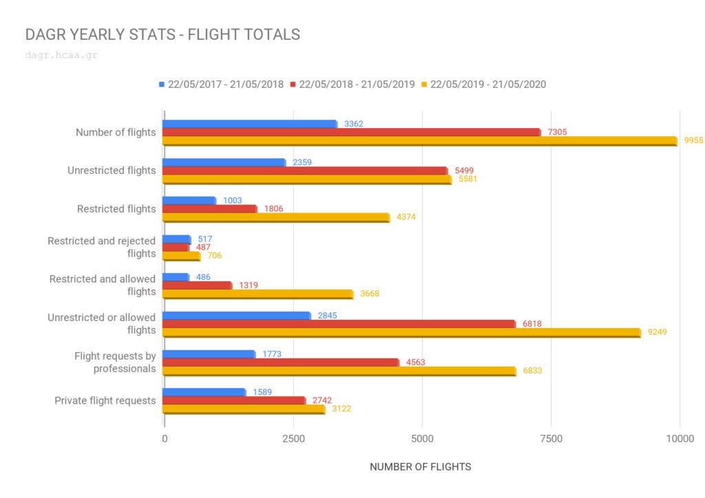 DAGR: Κλείνει τρία χρόνια η εφαρμογή για αδειοδότηση πτήσεων drones στην Ελλάδα! Την τρίτη χρονιά έγιναν σχεδόν 10.000 πτήσεις!