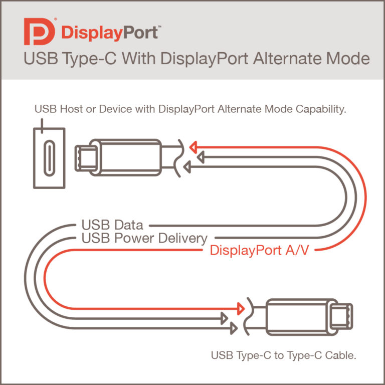 USB 4: Ανακοινώθηκε ότι θα υποστηρίζει DisplayPort 2 και 8K HDR οθόνες