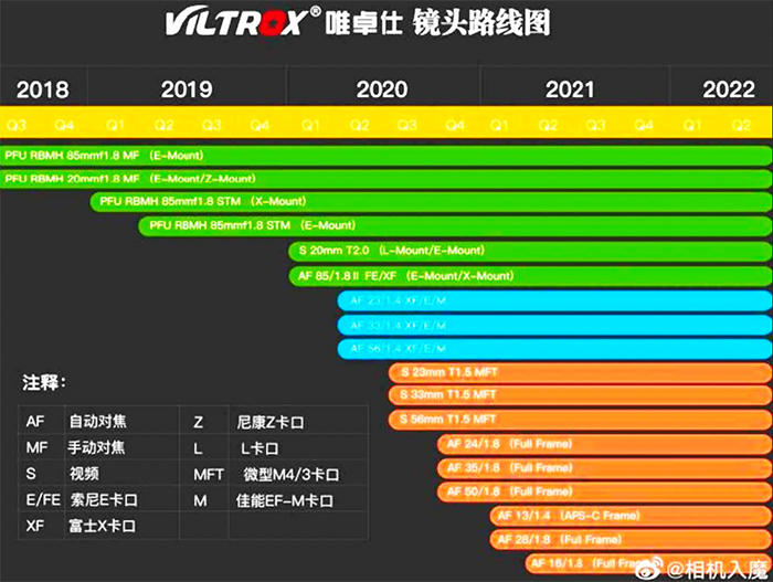 Viltrox: Θα παρουσιάσει ακόμα 9 prime φακούς, οι πέντε για Sony, 3 για MFT