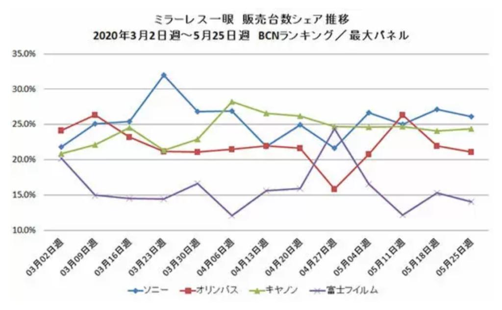 BCN-Retail: Η αγορά mirrorless καμερών της Ιαπωνίας στο -62% για τον μήνα Μάιο!