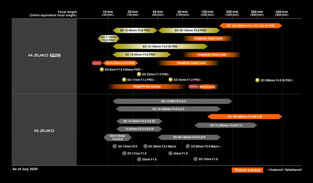 Olympus: Παρουσιάζει νέο roadmap φακών, μας ενημερώνει για τον επερχόμενο M.Zuiko 150-400mm PRO, ανακοινώνει νέο Firmware για την E-M1X!
