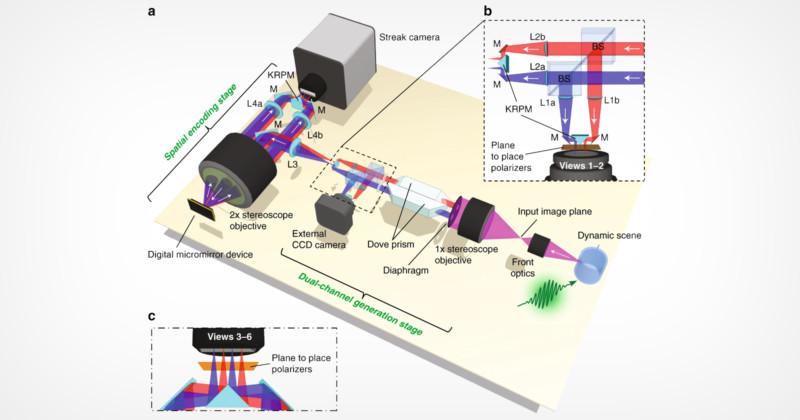 Εφευρέθηκε 3D κάμερα η οποία καταγράφει εικόνα με 100 δις καρέ το δευτερόλεπτο